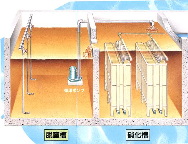 液中膜処理システム