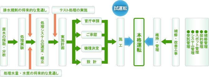 産業排水処理計画